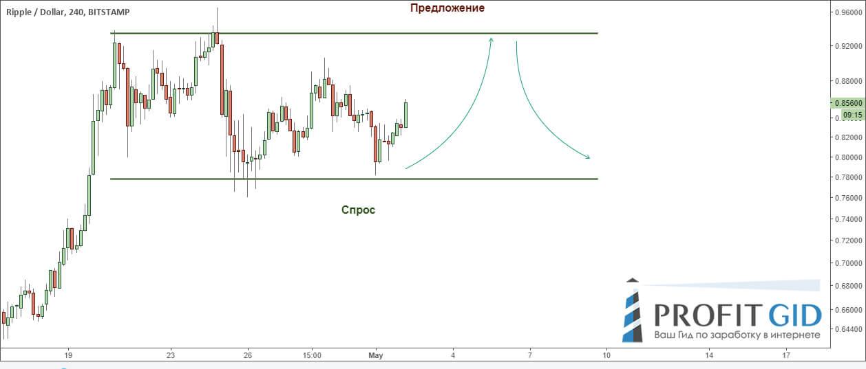 XRP / USD, 4Н: не стоит надеяться на пробой бокового тренда, цена может отскочить от предложения