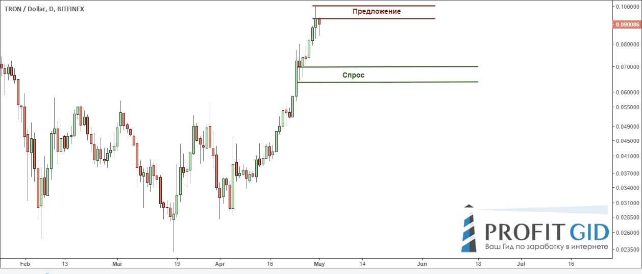 Уровни спроса и предложения на паре TRX / USD, дневной таймфрейм