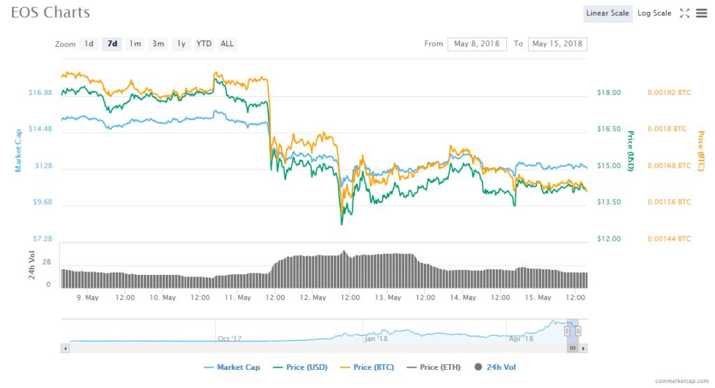 eos chart 15 05 18