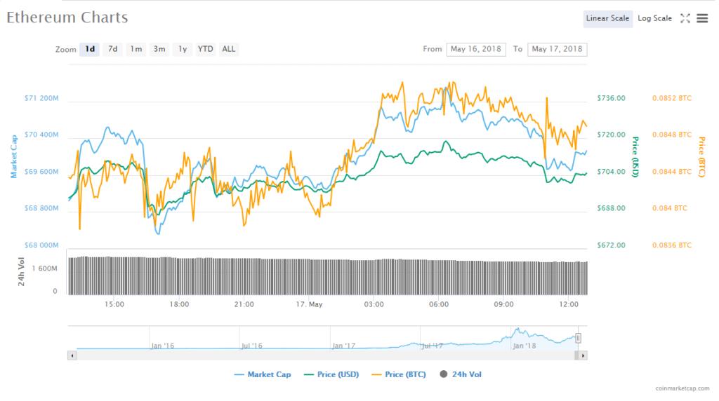 eth-btc chart