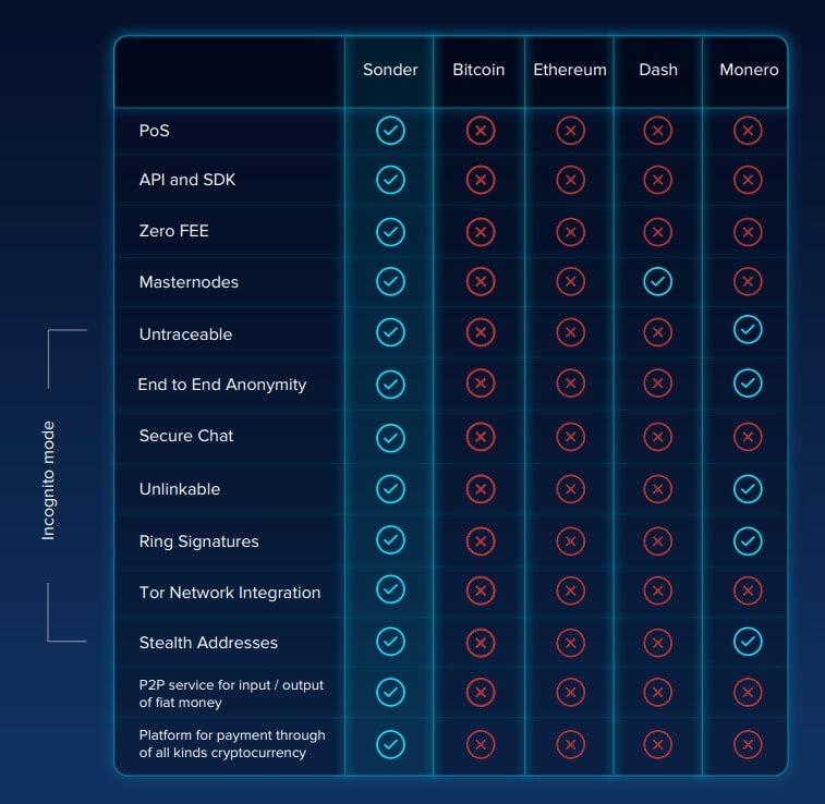 Sonder — алгоритм высоконадежных платежей для электронной коммерции