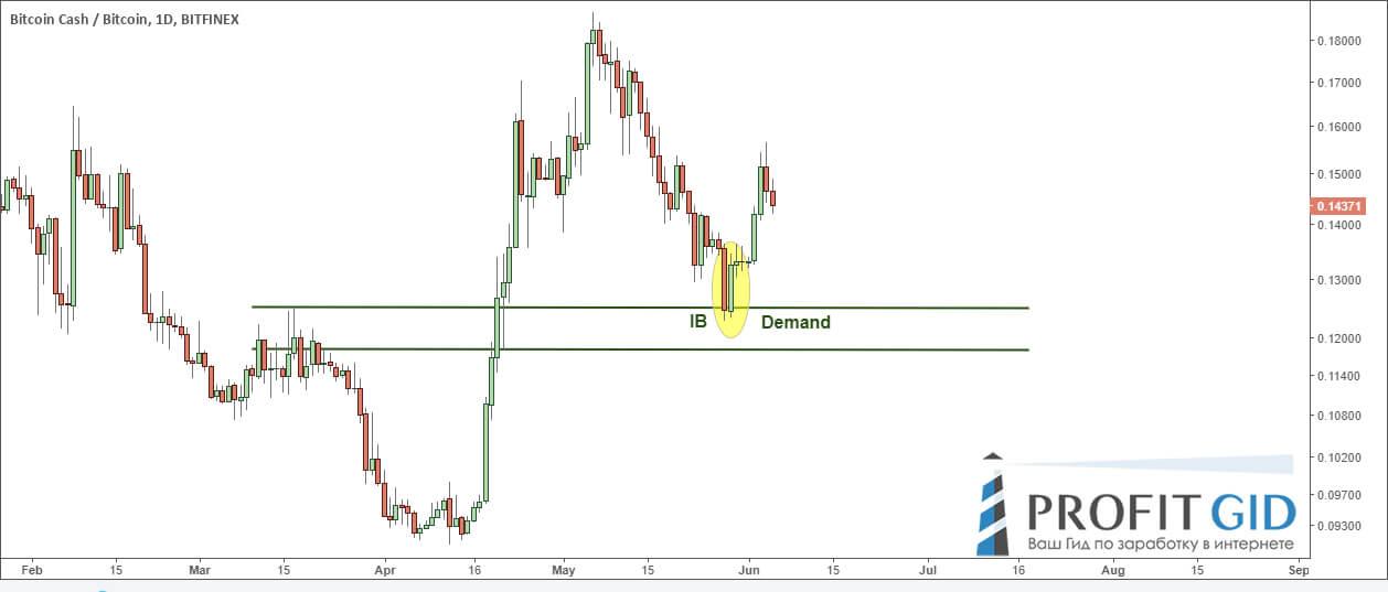 BCH / BTC, дневной чарт: разворот цены у зоны спроса после формирования свечного сетапа IB