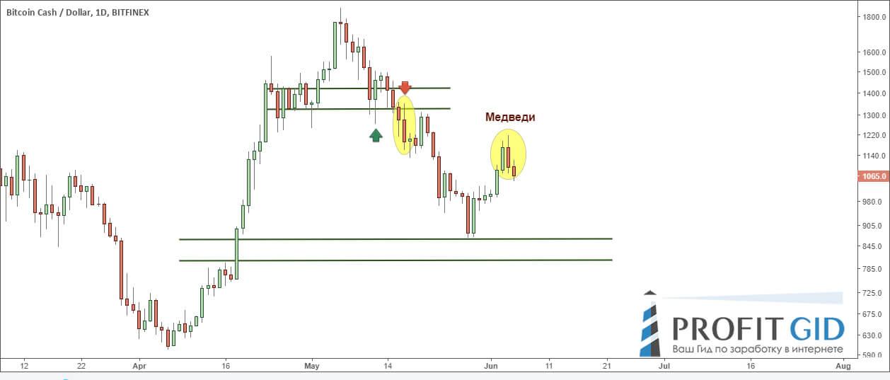 BCH / USD, дневной таймфрейм: медведи не теряют времени, препятствуя продвижению курса криптовалюты вверх