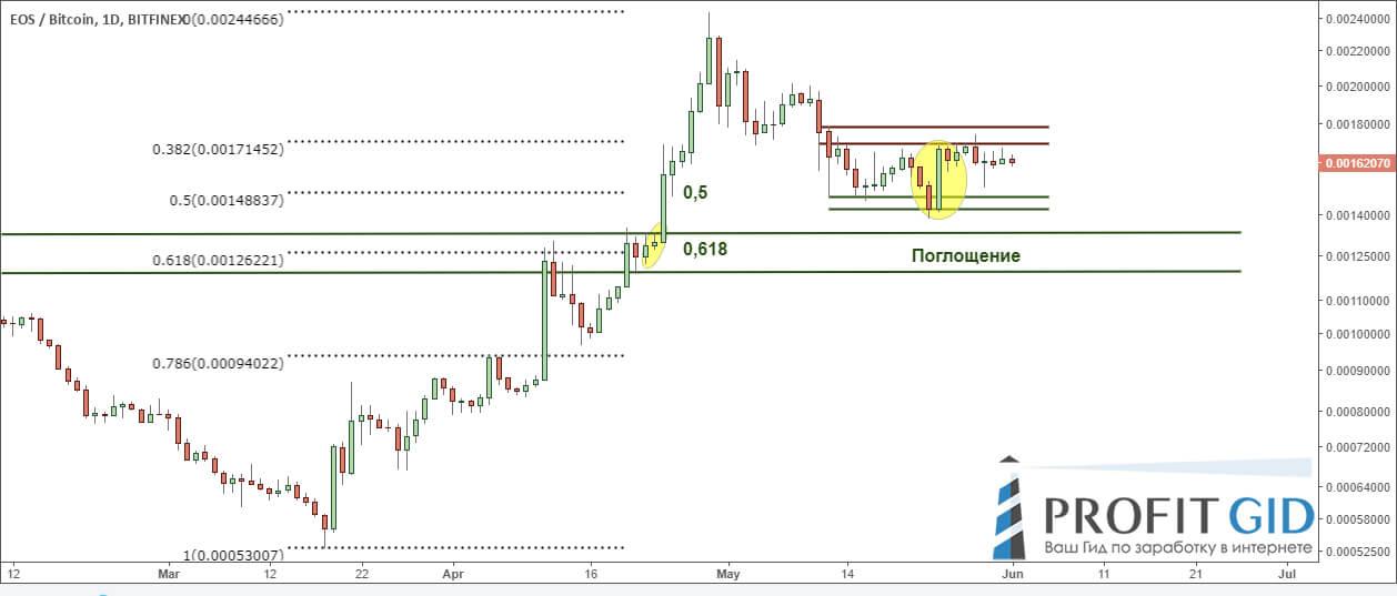 Технический анализ говорит о возможном продолжение тренда, EOS / BTC, 1D