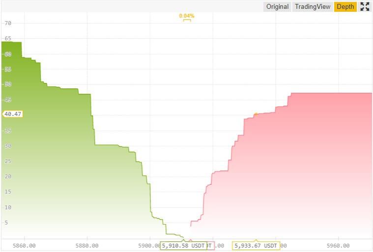 глубина рынка Binance