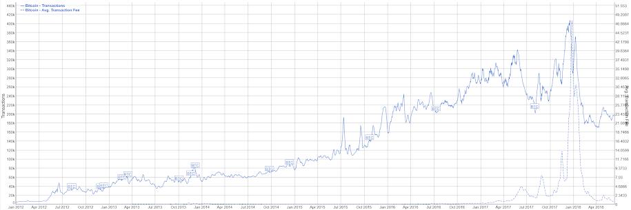 Bitcoin-транзакции