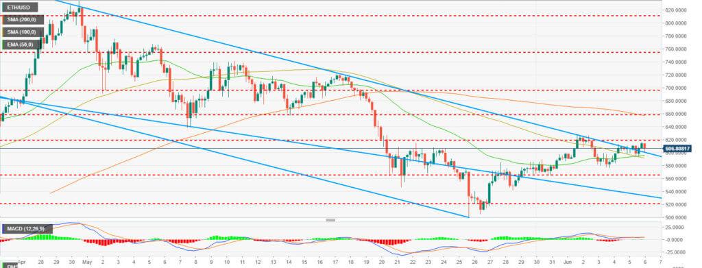 График ETH/USD