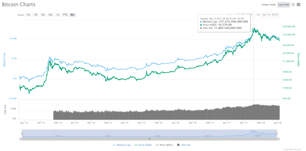 График биткоина