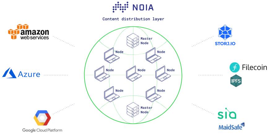 NOIA Network — децентрализованная сеть доставки контента