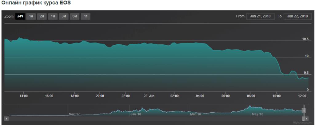 Цена EOS снижается
