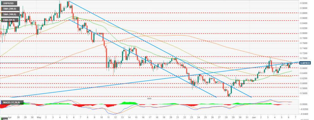 График XRP/USD