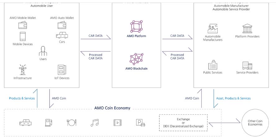 AMO Blockchain — блокчейн для рынка автомобильных данных