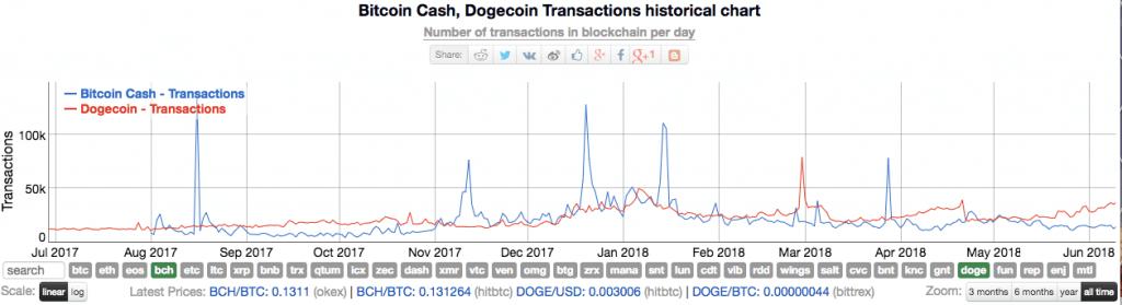 Транзакции BCH и DOGE
