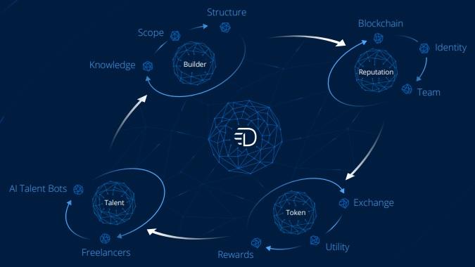 DREAM — стройте команды победителей на блокчейн