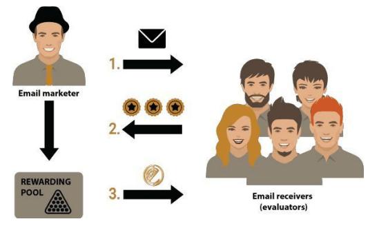 EMMARES — ваша электронная почта без спама