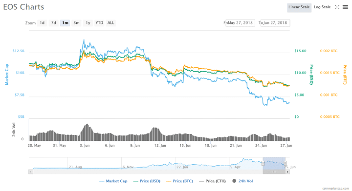 eos_chart