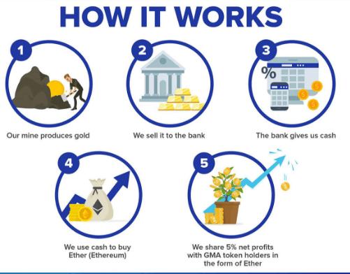 GoldMA — оцифровка золотых активов