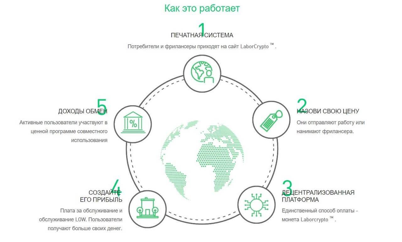 LaborCrypto — глобальная Р2Р экосистема фриланса