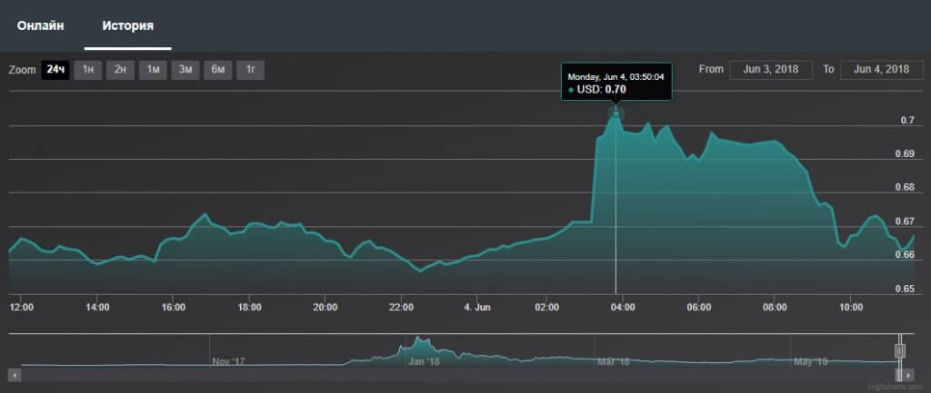 график цен XRP