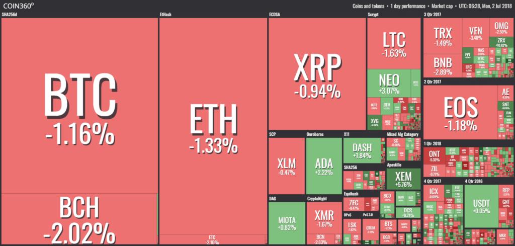 Bitcoin дошел до $6 450, рынок приободрился