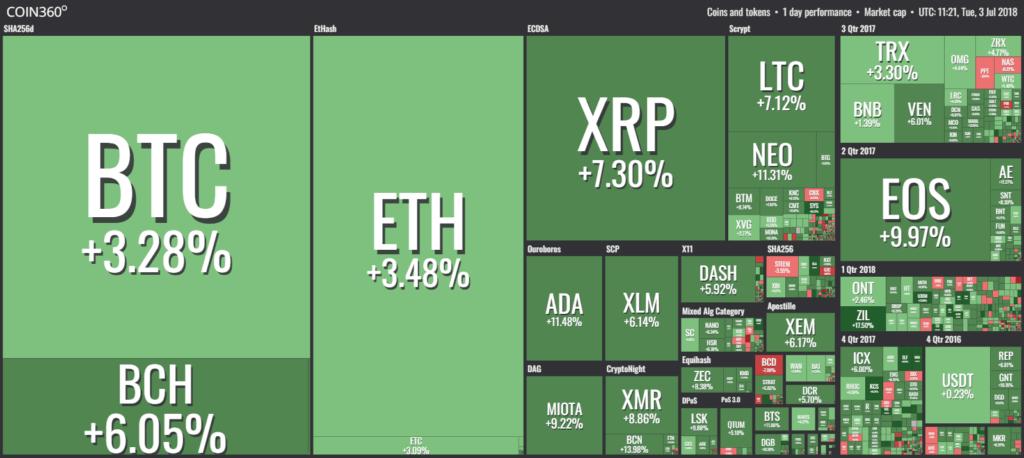 Рынок вырос за 2 дня на $40 млрд