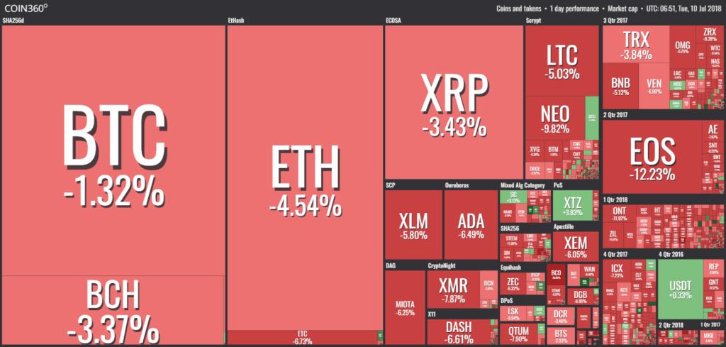 Рынок криптовалют продолжает падать