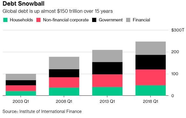 Спасет ли биткоин экономику с мировым долгом в $63 трлн?