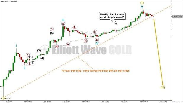 Bitcoin: долгосрочный прогноз сулит спад до $1 390