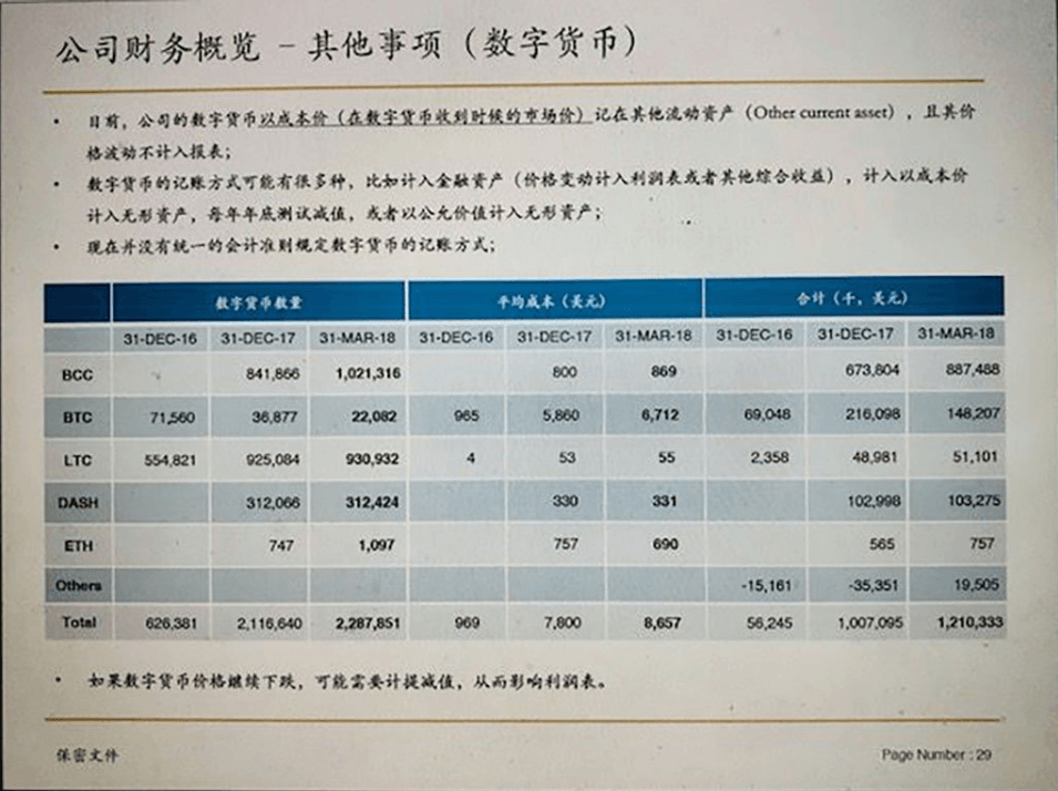 Bitmain держит более $570 млн в Bitcoin Cash