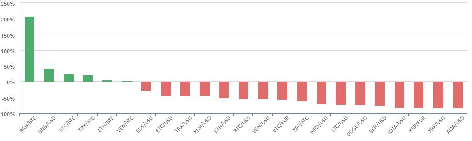Binance показала тизер своей DEX; BNB вырос на 200% с начала года
