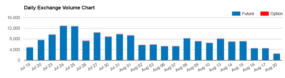 Объемы фьючерсов снизились с 13 августа на 69%