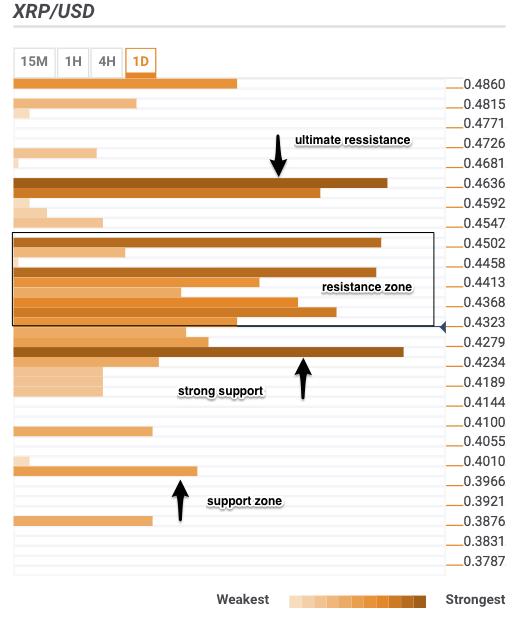 Bitcoin, Ethereum, Ripple: аналитика на короткий срок