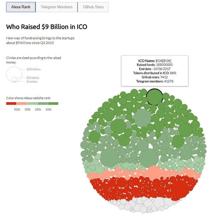 Исследование: 4 ключевых фактора — как узнать, будет ли ICO успешным