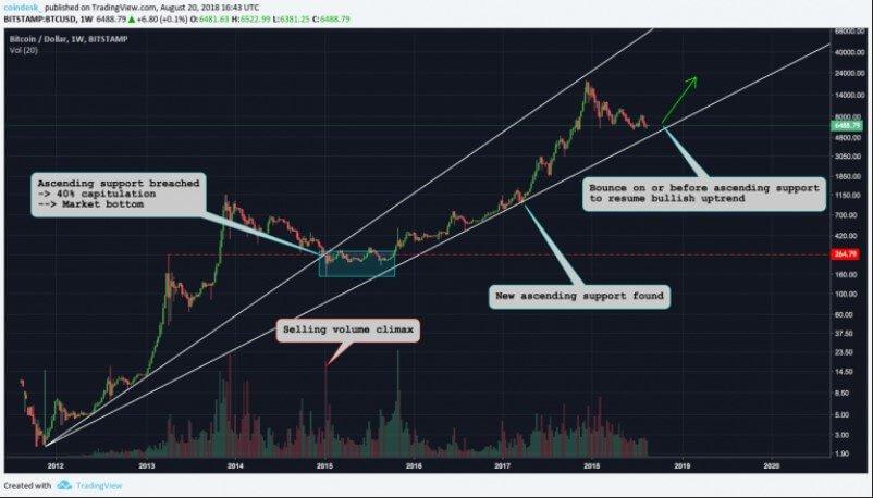 Три сценария для ВТС: когда закончится медвежий рынок?