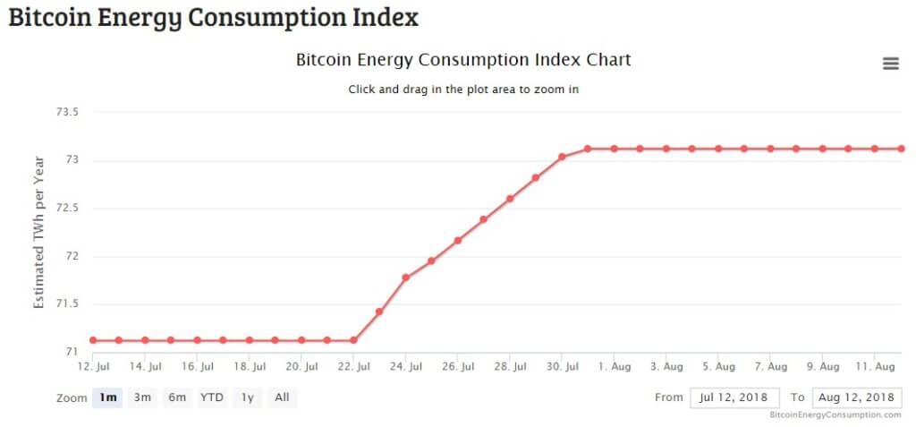 Хешрейт Bitcoin снова идет на рекорд — повысит ли это цену ВТС?