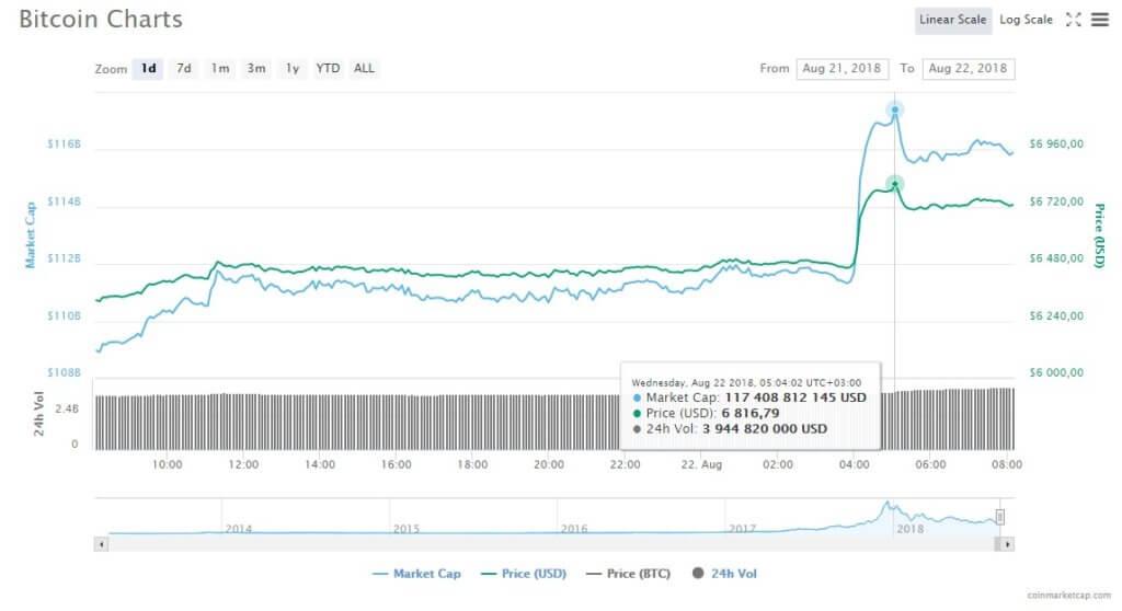 Биткоин прибавил к цене $300 за 45 минут — благодаря BitMEX