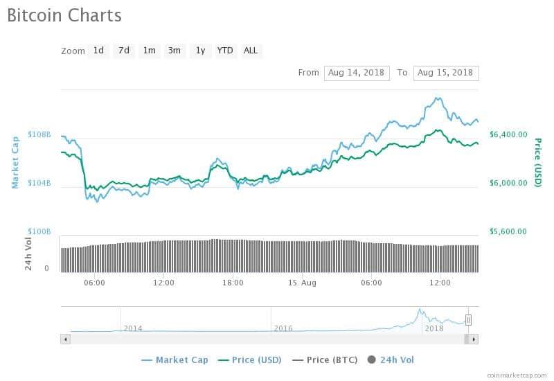 Биржа BitMEX получила 18 000 биткоинов — ВТС вырос в цене на $400