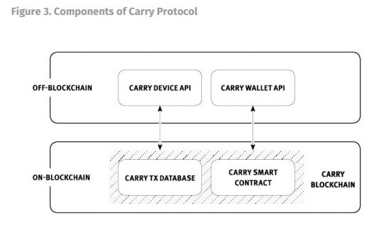 Carry Protocol – управление личным данными для потребителей и бизнесменов