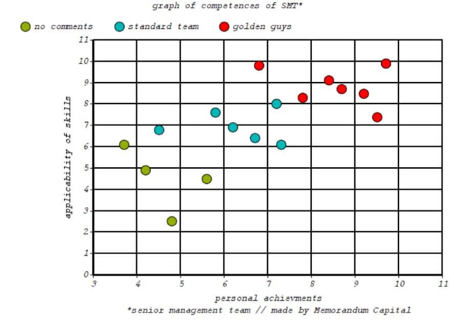 график компетенций