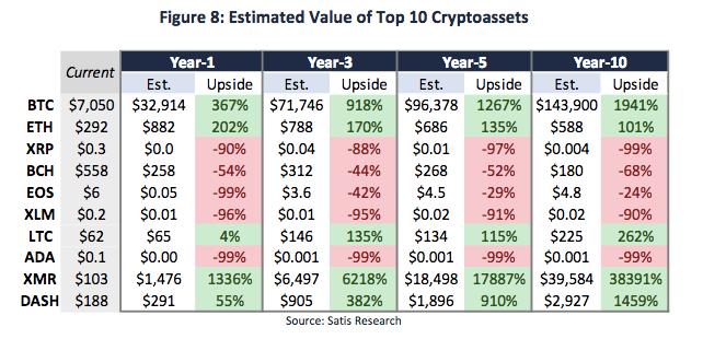Исследование: через 5 лет Bitcoin будет стоить $96 000, а BCH - $268
