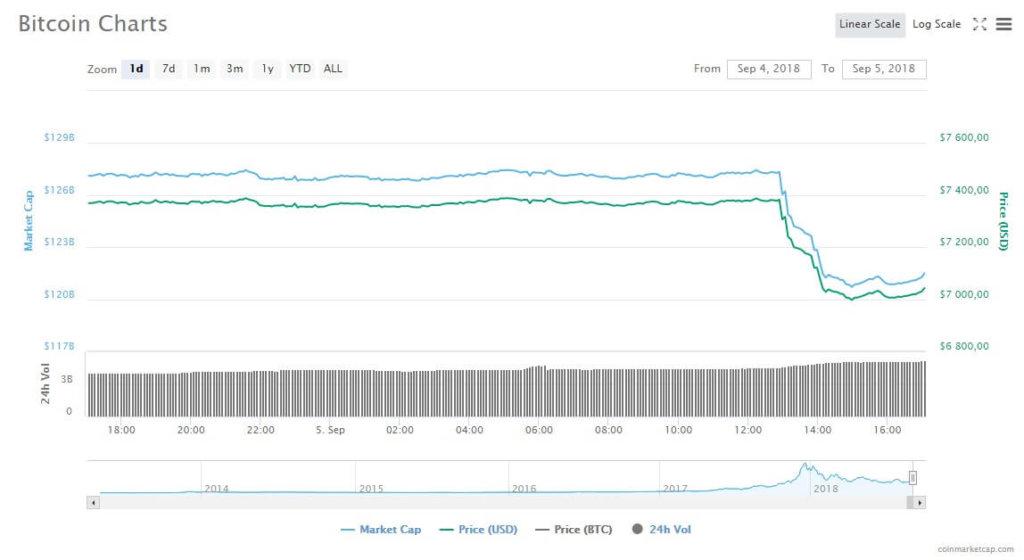 Банк Goldman Sachs отложил свои разработки – биткоин упал на $300