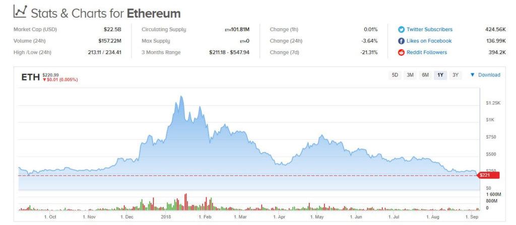 Ethereum достиг годичного минимума – чего ждать дальше?