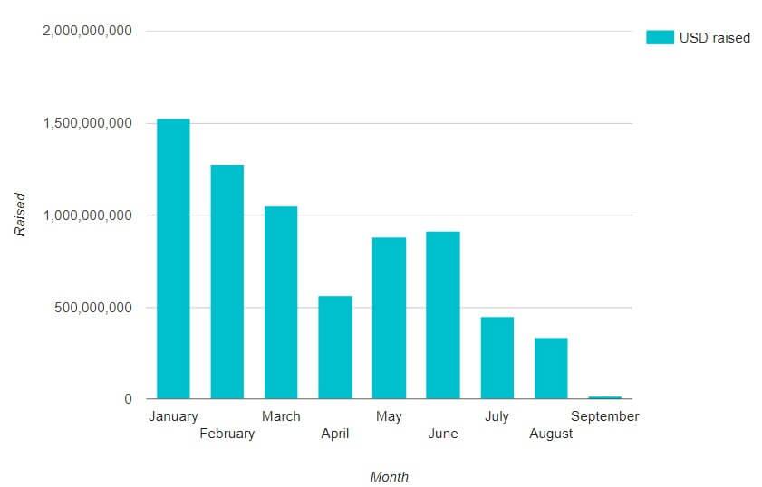 В сентябре рынок ICO приносит инвесторам убытки