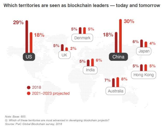Исследование: 84% предприятий уже внедряют блокчейн в свой бизнес