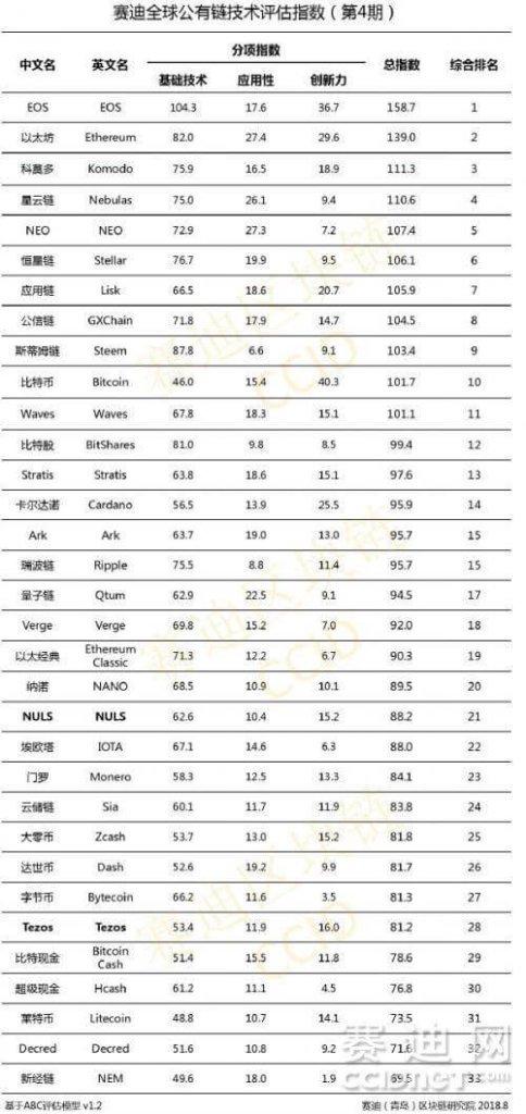 Bitcoin добрался до топ-10 в китайском рейтинге