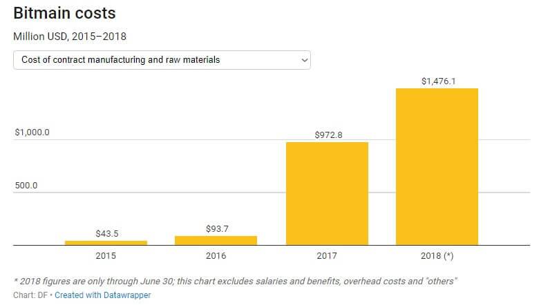 В заявке Bitmain для IPO отмечены миллиардные прибыли и убытки