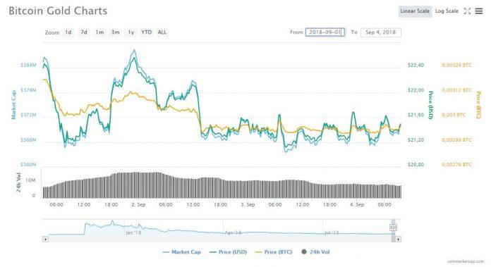 Bittrex провела делистинг Bitcoin Gold – команде не хватило денег
