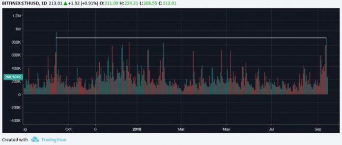 Ethereum: пиковые объемы торгов и смена тренда на позитивный