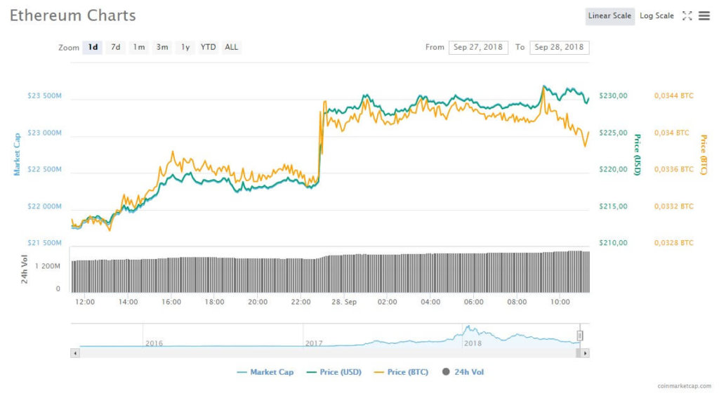 Том Ли: «Ethereum капитулировал, дальше будет рывок вверх»