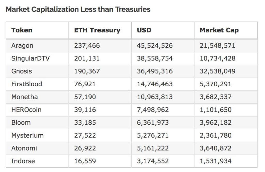ICO удерживают в «сокровищницах» $733 млн ETH